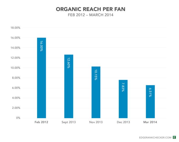 facebook pages reach decline
