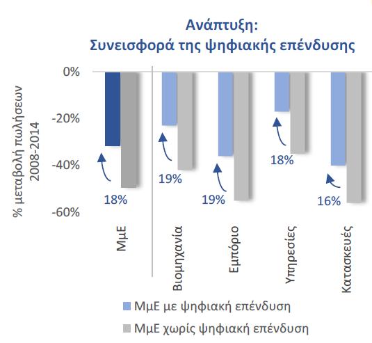 Συνεισφορά ψηφιακής επένδυσης στις πωλήσεις, συνολικά και ανά κλάδο