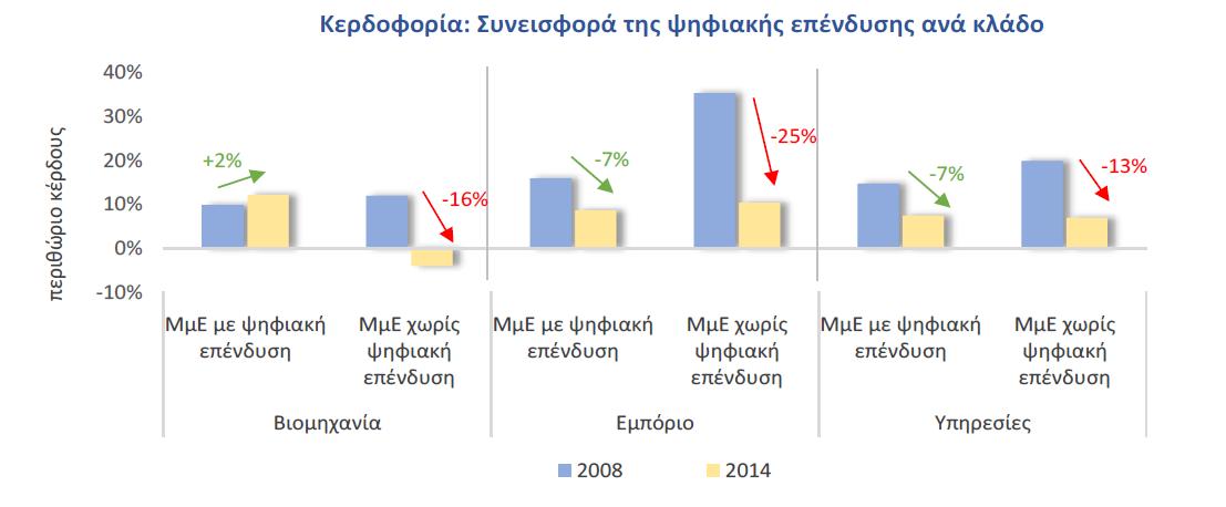 Οι επιπτώσεις στο περιθώριο κέρδους στην κρίση στην Ελλάδα στις μικρομεσαίες επιχιερήσεις ανάλογα με τον κλάδο και την ψηφιακή τους υποδομή