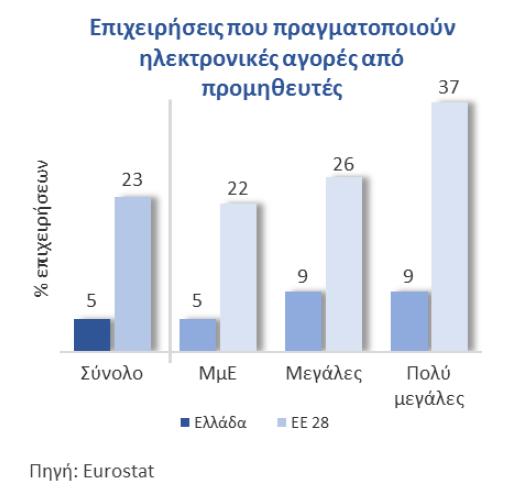 Επιχειρήσεις που κάνουν ηλεκτρονικές αγορές - Ελλάδα και ΕΕ