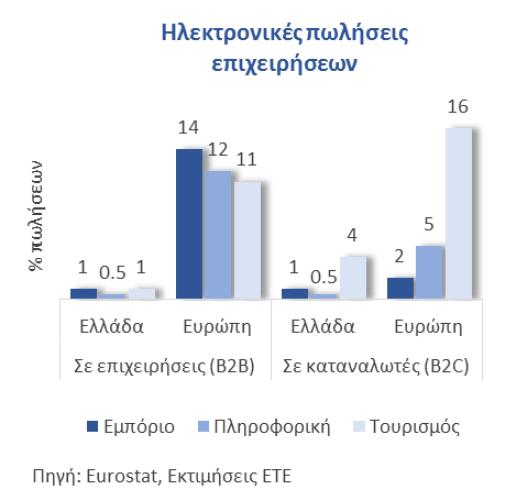 Επιχειρήσεις που κάνουν ηλεκτρονικές πωλήσεις B2B και B2C σε Ελλάδα και Ευρώπη ανά κλάδο
