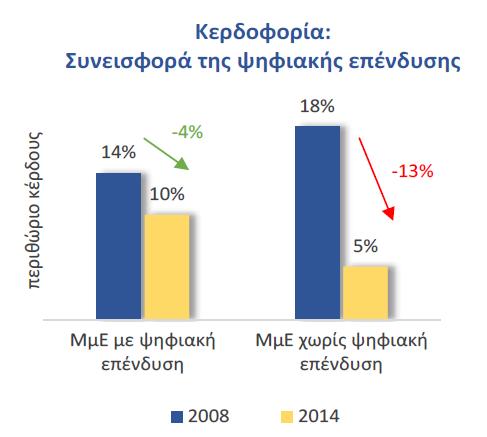 Συνεισφορά της ψηφιακής επένδυσης στην κρίση (2008-2014) από μικρομεσαίες επιχειρήσεις