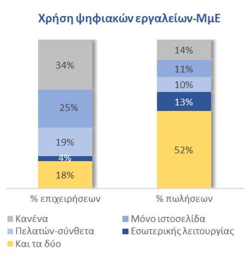 Η χρήση των ψηφιακών εργαλείων από τις μικρομεσαίες επιχειρήσεις στην Ελλάδα και η επίδρασή τους στις πωλήσεις
