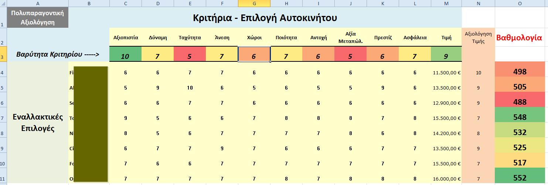 CarSelection-multi-criteria-analysis